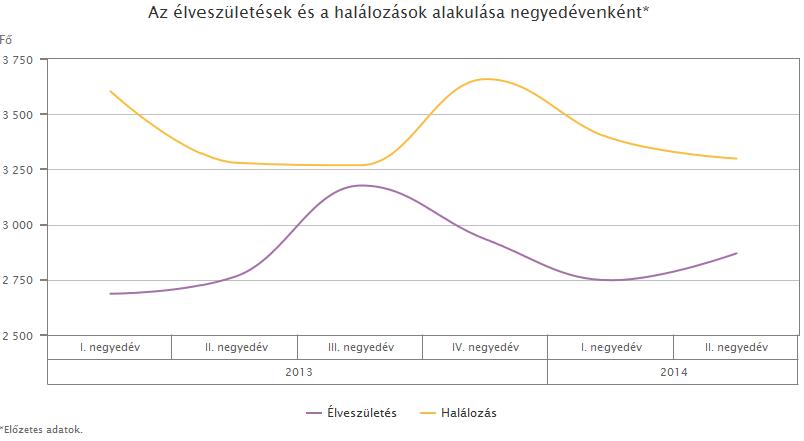 Demografia 2014.1