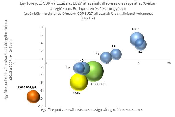 GDP EU orszagos 7